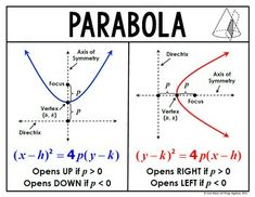 Conic Sections (Circle, Ellipse, Hyperbola, Parabola) - Wa Mathematics Geometry, Physics And Mathematics, Math Vocabulary, Maths Algebra, Conic Section, Math Quotes, Teacher Quotes, Quotes Quotes, Math Formulas