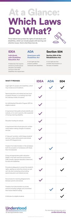IDEA, Section 504 and the Americans with Disabilities Act protect the rights of people with disabilities. But which law does what? Here's an overview.