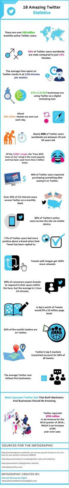 Το Twitter ιδρύθηκε το 2006, και είναι ένα online site κοινωνικής δικτύωσης που επιτρέπει στους χρήστες του να μοιράζονται σύντομα μηνύματα μεταξύ τους. Τι χωρίζει το Twitter από το πακέτοκοινωνικής δικτύωσης είναι η αναγκαστική συντομία των μηνυμάτων του. Γνωστή ως Tweets, κάθε tweet δεν μπορεί να είναι μεγαλύτερο από 140 χαρακτήρες. Τα Tweets μπορούν να […] The post Τι είναι το twitter και πώς μπορώ να το χρησιμοποιήσω; appeared first on wemedia digital marketing.