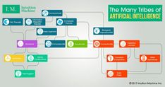 The many tribes of AI