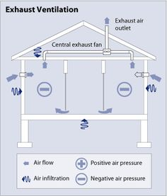 diagram of a supply ventilation system showing a side view of a rh pinterest com Home Heat Diagrams Attic Ventilation Diagram