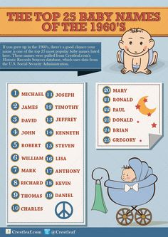 25 Most Popular Baby Names of the 1960s