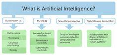 Image artificial intelligence problems hosted in Life Trends 1 Artificial Intelligence Technology, Delete Image, Tips Online, Media Images, Data Science, Big Data, Mathematics, Behavior, Philosophy