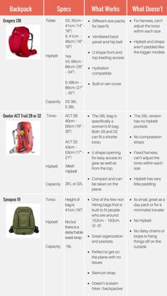 The Best Backpacks for Slim and Petite Women | All., Petite women ...