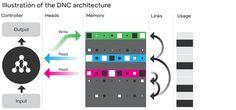 """AI/KI ... und das Gedächtnis: """"So sieht die Infrastruktur des neuen Deepmind-Computers DNC aus. (Bild: Deepmind.com)"""""""