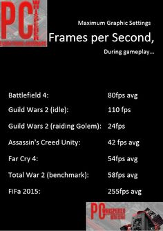 Fifa 2015, Far Cry 4, Assassins Creed Unity, Battlefield 4, Guild Wars 2, Total War, Games To Play, Euro, Oc