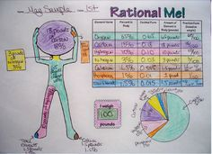 I love using this one-page project with my students when reviewing rational numbers, operations, and visual representations! Math Teacher, Teaching Math, Math Resources, Math Activities, Number Anchor Charts, Junior High Math, Real Number System, Natural Number, Irrational Numbers