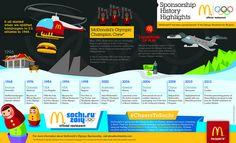 McDonald's #Olympic Sponsorship History & Highlights    #mcdonalds #cheerstosochi #sochi2014 #infographic