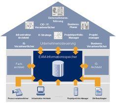 Enterprise Architecture Management #PPIAG #Versicherungen Portfolio, Challenges, Things To Do, Architecture
