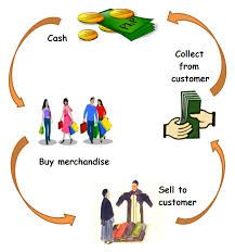 The word merchandising has become very popular in the garments trade of Bangladesh. And the job of merchandising has also taken a very popular dimension in the country.