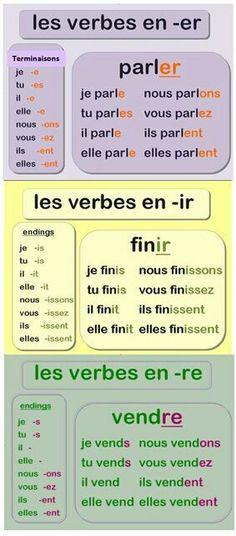 Les 3 groupes de verbes