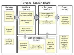 Kanban Project Management: the Right Tool for Many Projects By George Ellis Ever feel overwhelmed by your task list? Whether it's your daily work or a simple project, think about Kanban Project Man…