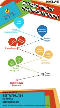 """""""Product development Lifecycle -Best way to Develop Excellent Product,"""""""