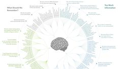 Here's all 188 cognitive biases in existence, grouped by how they impact our thoughts and actions. We also give some specific cognitive bias examples.