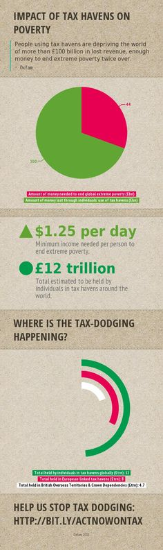 Tax havens are depriving the world of more than £100 billion - enough money to end extreme poverty twice over. Repin our infographic if you think this is unfair!