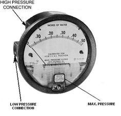 Related image Pressure Gauge, Gauges, Image, Ears Piercing, Ear Plugs