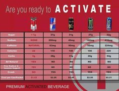 #Activate #energy #drink Comparison  https://m.facebook.com/profile.php?id=146232498880578  www.lindseygigler.le-vel.com