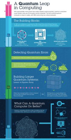 IBM Scientists Achieve Critical Steps to Building First Practical Quantum Computer |  Scientists have made two advances needed to create viable quantum computers. They have shown the ability to detect and measure both kinds of quantum errors simultaneously, as well as created a new, square quantum bit circuit design that is the only physical architecture that could successfully scale to larger dimensions.  [Quantum Computing: http://futuristicnews.com/tag/quantum/]