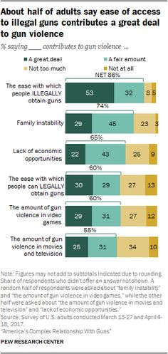 About half of adults say ease of access to illegal guns contributes a great deal to gun violence.  % saying ___ contributes to gun violence...  Source: Pew Research Center