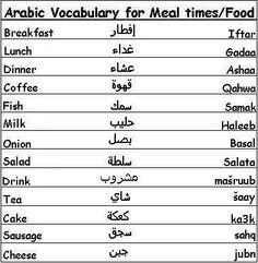 Learn Arabic Language Guide: Common Arabic Phrases, Common Arabic Phrases: Arabic Phrases, Arabic Grammar Rules, Arabic Vocabulary and Phrases. Arabic Phrases, Arabic Words, English Language Learning, Learn A New Language, Vocabulary Words, English Vocabulary, The Words, Spoken Arabic, Learn Arabic Alphabet