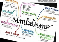 Learning Portuguese for Business Learn To Speak Portuguese, Portuguese Lessons, Mind Map Design, Mental Map, Common Quotes, Portuguese Language, Bullet Journal School, School Motivation, Study Inspiration