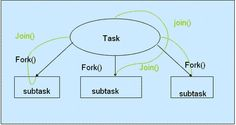 Fork Join framework is new addition in Java 7 which is earlier available as separate JSR. fork join framework allows you to take full benefit of multiple cores of machine and can be used to implement map reduce algorithm in Java.