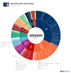 Seattle-based Amazon is doubling down on AWS and its AI assistant, Alexa. It's seeking to become the central provider for AI-as-a-service.