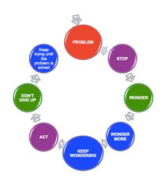 The Flexible Thinking Wonder Wheel guides thinking processes. Parents can use the Wonder Wheel in daily life to enhance children's flexibility.