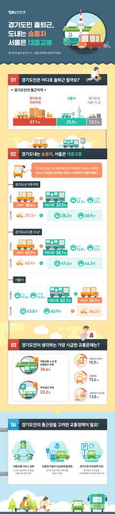 [infographic] '경기도민 출퇴근, 도내는 승용차 서울은 대중교통'에 대한 인포그래픽