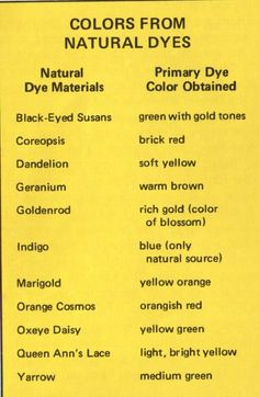 I apologize for the ongoing and incoming natural dyes spam Peço desculpa pelo spam de corantes natur Shibori, Fabric Painting, Fabric Art, Fabric Crafts, Natural Dye Fabric, Natural Dyeing, How To Dye Fabric, Dyeing Fabric, Dyeing Yarn