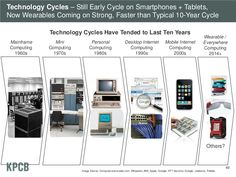 technology cycle have tended - Google Search