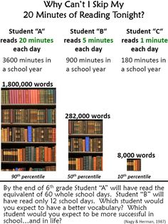 20 minutes. By the end of 6th grade Student B will have read the equivalent of only 12 school days!
