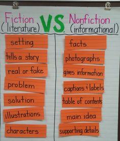 fiction vs nonfiction summary - Google Search