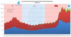Evolución de Beneficiarios de Prestaciones por Desempleo  1990 - 2012   http://yfrog.com/6wxkcp