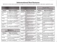 text feature cheat sheet by cathyrodriguez Middle School Reading, 5th Grade Reading, Text Feature Anchor Chart, Nonfiction Text Features, Reading Anchor Charts, Teaching Reading, Learning, Reading Workshop, Reading Strategies