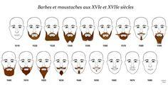 Evolution de la barbe et de la moustache aux XVIe et XVIIe siècles  This website is wonderful: it catalogues the history of fashion in france &cetera