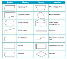 Standard symbols for drawing process flowchart flowcharts use flowchart symbols google search ccuart