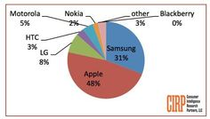 iPhone Was The Most Dominant Smartphone Brand Last Quarter [Analyst] | Cult of Mac