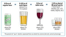 What's counts in a drink? The same amount of alcohol is contained in 12 fluid ounces of regular beer, 8 to 9 fluid ounces of malt liquor, 5 fluid ounces of table wine. Malta, Whisky, Moderate Drinking, Alcohol Facts, Food That Causes Inflammation, Alcohol Content, Thing 1, Home Brewing, Vase