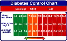 Diabetes Guidelines And Preventing