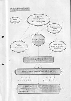 schemat strutury strategii