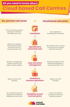 Why choose cloud based call centres over on-premise call centres? Product Engineering, Call Centre, Cloud Based, Cloud Computing, Need To Know, Clouds, How To Plan, Cloud