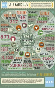 InfoGraphic: Data never sleeps. Every minute massive amounts of it are being generated from every phone, website and application across the Internet. Just how much data is being created and where does it come from?