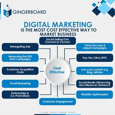 Gingerboard Academy is the Top Training Institute in Hyderabad to learn Core and Advanced Java, Python, Digital Marketing, Data Analytics and IELTS Preparation. Enroll Now for Training Courses. Marketing Training, Sales And Marketing, Marketing And Advertising, Media Marketing, Media Influence, Personal And Professional Development, Skill Training, Competitor Analysis, Digital Marketing Strategy