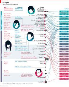 Bye bye spaceboy: David Bowie's genre-hopping career | The Economist