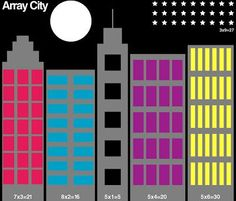 Here's a nice idea for creating an array city to work on basic facts in multiplication.: