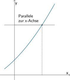 Graph einer umkehrbaren Funktion