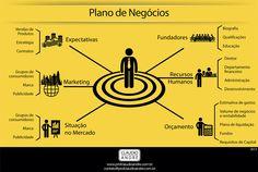 Plano de Negócios.