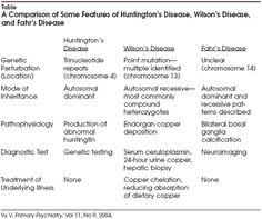 Diagnostic criteria for Fahr's disease. | Fahr's Disease | Pinterest