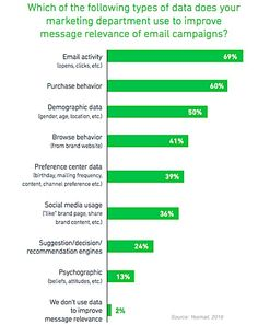 Email Marketing - More than two-thirds (69%) of retail marketers say they use engagement data (opens, clicks, etc.) to improve the relevance of their email campaigns, according to a recent report from Yesmail.